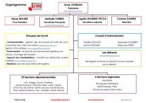 organigramme-au-24-nov-2016-page1